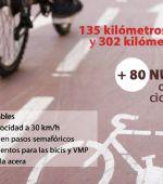 La red ciclista y de VMP de toda la ciudad se mejorará en más de 80 kilómetros para facilitar los desplazamientos en la movilidad post-COVID