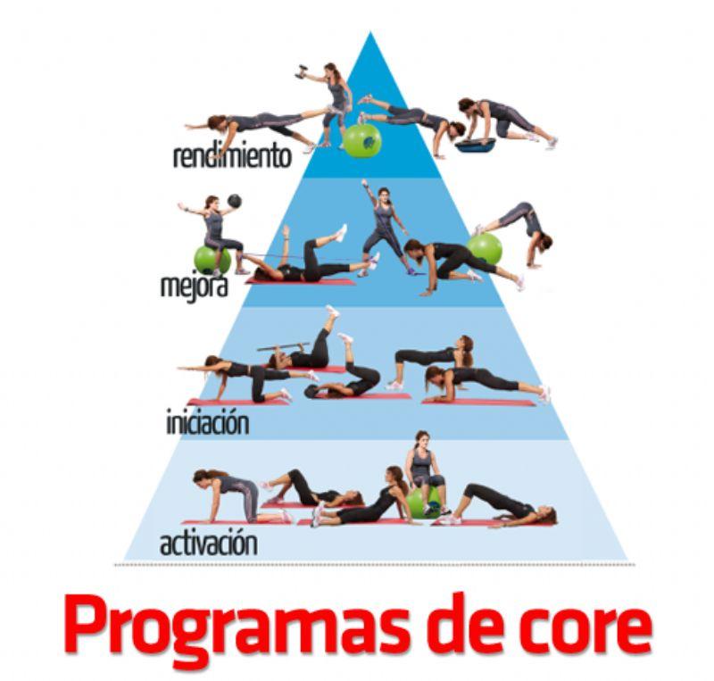 El «Core» y su importancia en la prevención de lesiones