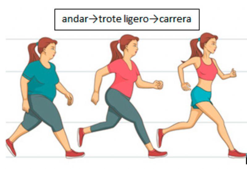 Relación entre el exceso de peso y los problemas musculares y articulares